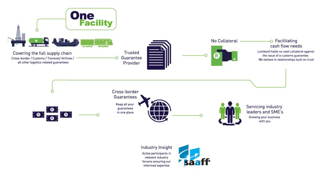 Logistics - Infographic